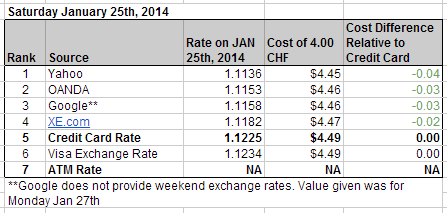 Saturday Exchange Rates