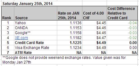 Saturday Exchange Rates