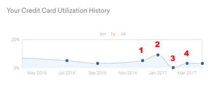 Credit Card Utilization - Credit Karma.clipular